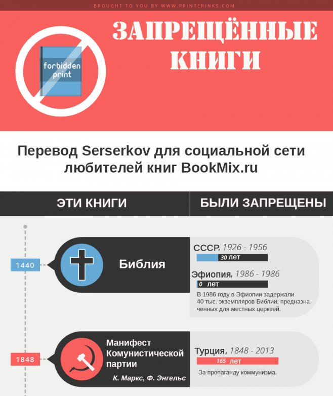 Запрещенные книги россии список