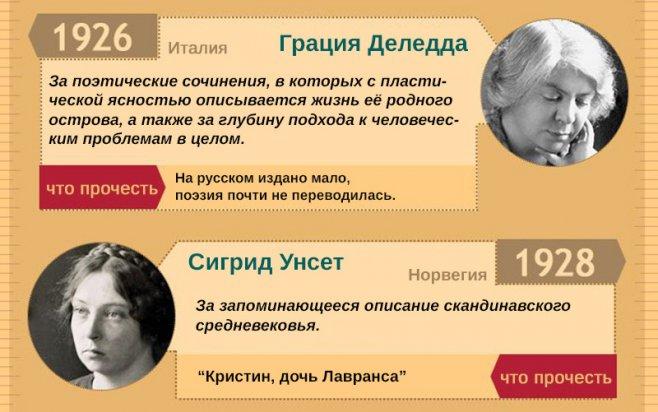 женщины писатели нобелевская премия