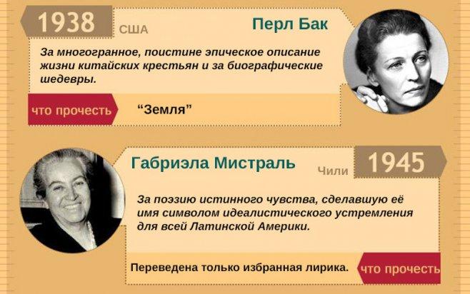 женщины нобелевская премия